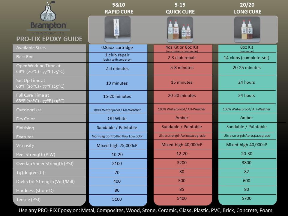 Pro Fix Epoxy Guide 081717